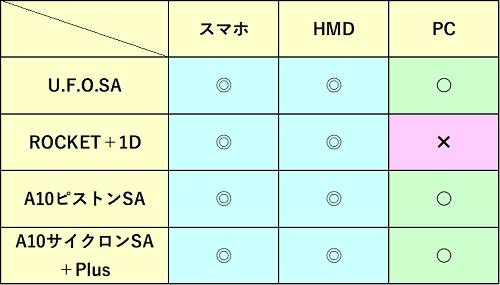アダルトフェスタの連動機能可否の表