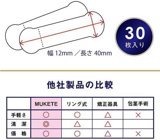 仮性包茎用矯正テープ【MUKETE】他製品との比較表